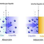absorcion y adsorcion